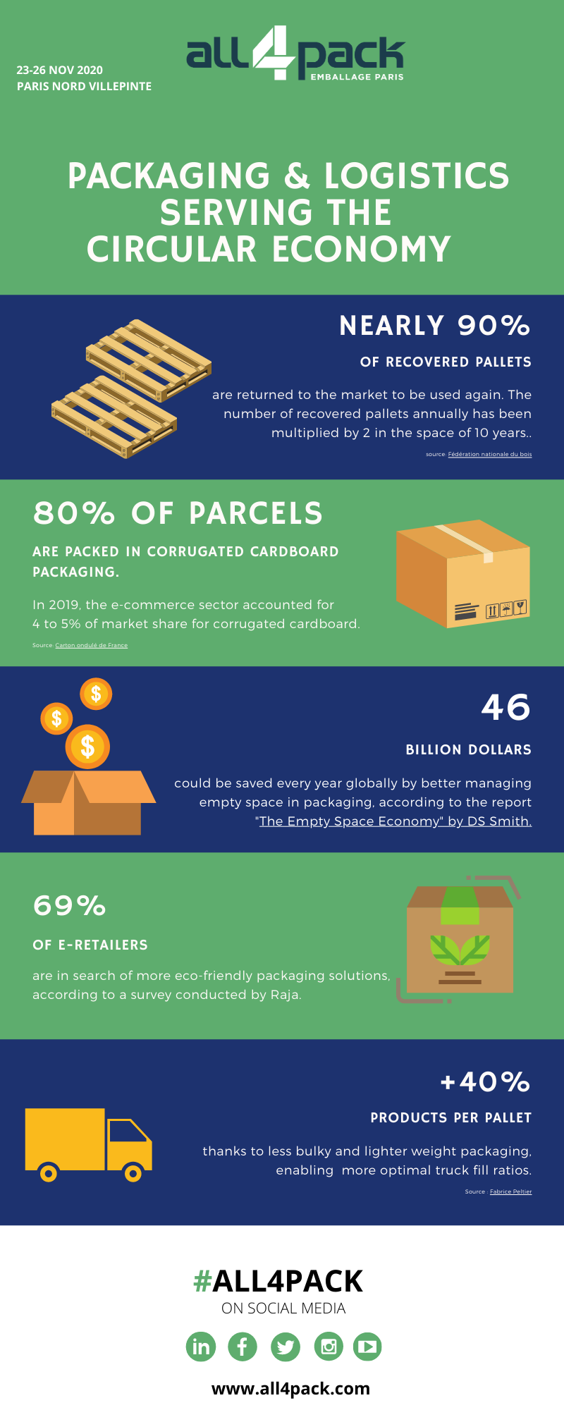 Packaging and logistics serving the circular economy